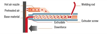 Know How Extrusion Welding