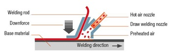 Know How Draw Welding