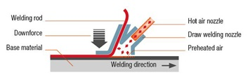 Know How Hot Air Welding