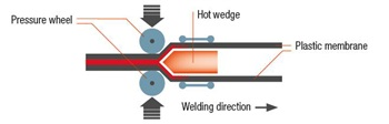 Know How Hot Wedge Welding