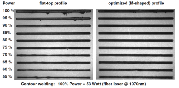 Compare results in LPW with Scanner and DOE (diffractive optical element)