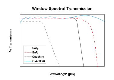 Chart showing window spectral transmission of Axetris Infrared Sources