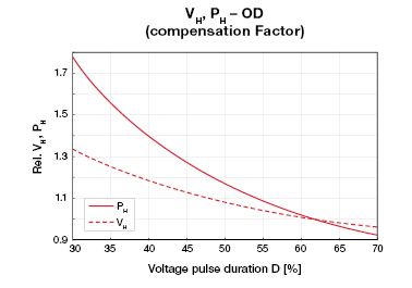 Chart showing voltage pulse duration of Axetris Infrared Sources