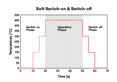 Chart showing best practice to switch on and off Axetris Infrared Source