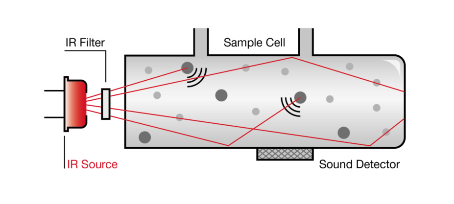 Illustration picturing the Photo Acoustic Infrared Spectroscopy principle
