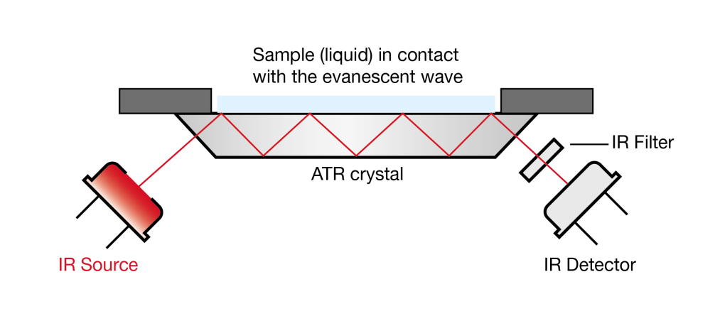Illustration picturing Attenuated Total Reflectance (ATR) FTIR spectroscopy with Infrared Source and Infrared Detector.