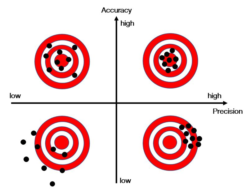 Graphic showing target analogy for acuracy and precision for laser gas detection