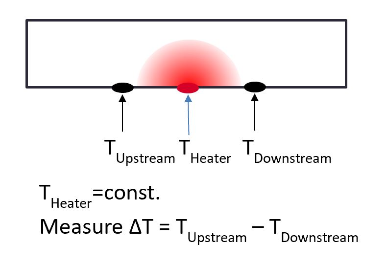 Graph explaining how MEMS based flow measurement works at Axetris