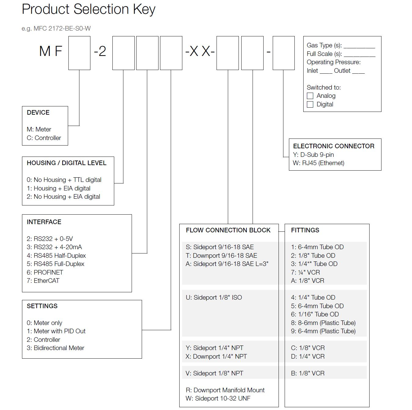 Axetris Product Selection Key