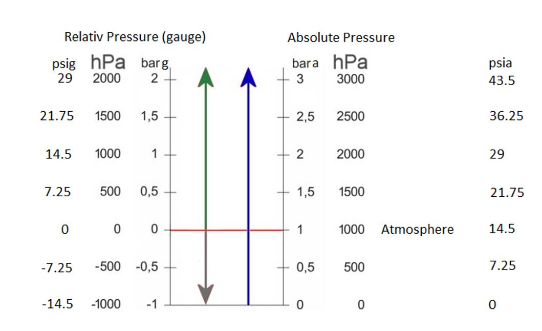 Graph by Axetris explaining the difference between relative and absolute pressure