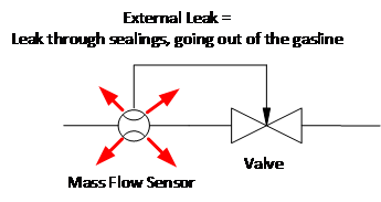 Graph explaining the external leak rate that Axetris works with