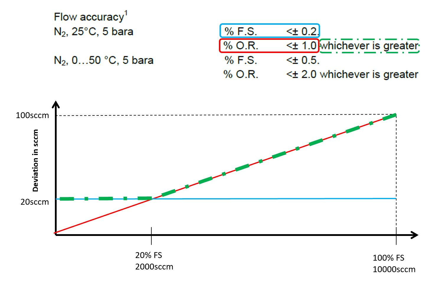 Graph explaining how the accuracy of Axetris mass flow devices is defined