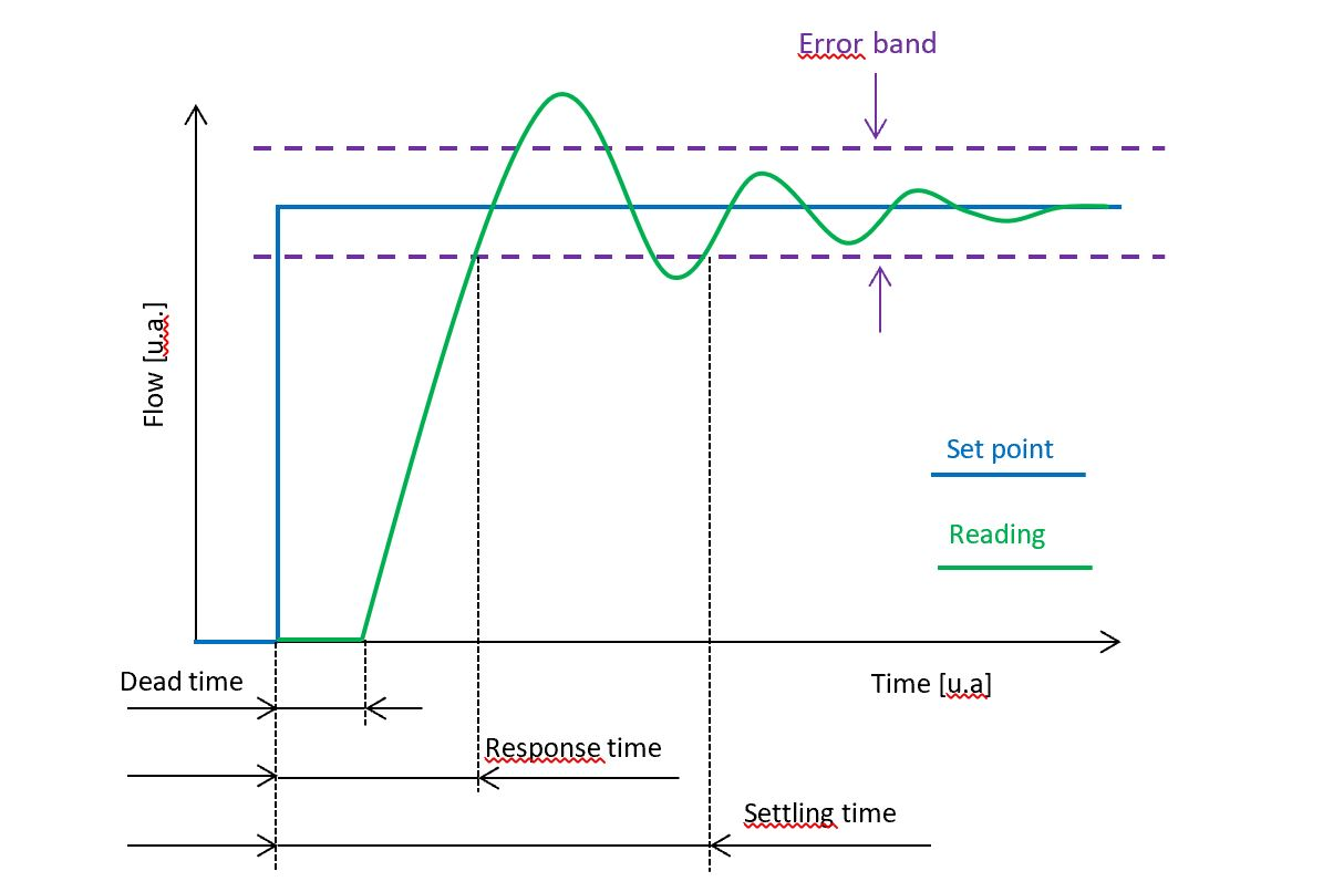 Graph explaining how the settling time of MFCs from Axetris is defined