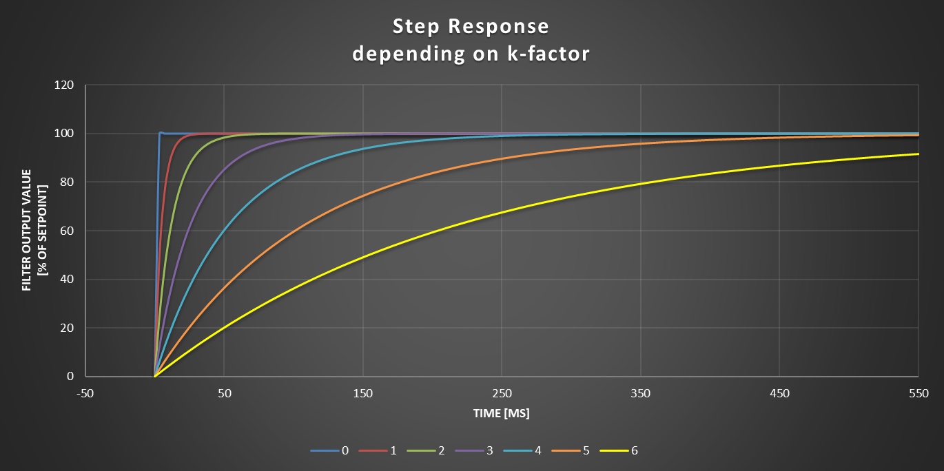 Axetris Graph showing the impact of the K-Factor on the raction tim eof the mass flow device