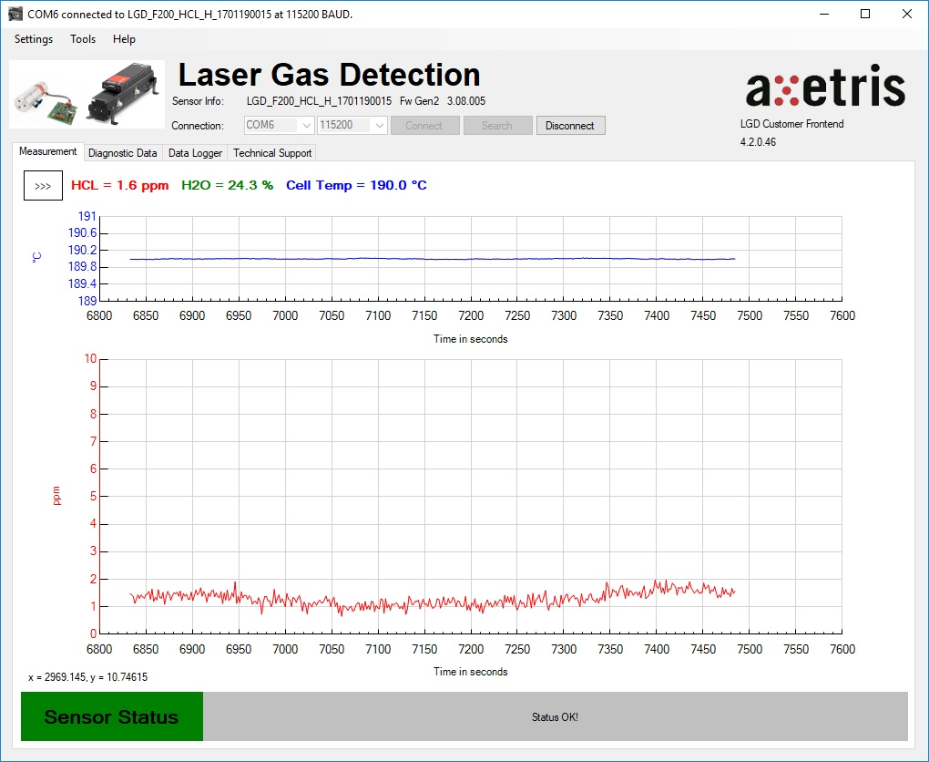 Graph showing measurement details in the new LGD Graphical User Interface