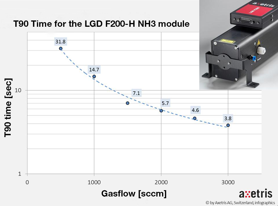 Axetris LGD F200-NH3 achieves quick T90 reaction times at suggested sampling rates of 2-3 liters/min