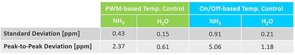 LGD_table_Gas cell temperature with PMW-control vs . on/off control