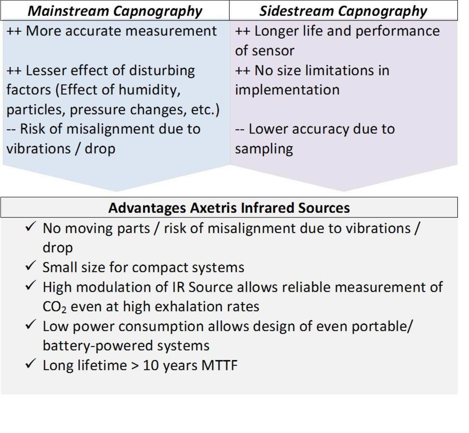 1507_AXAG_Mainstream and sidestream capnography with Axetris