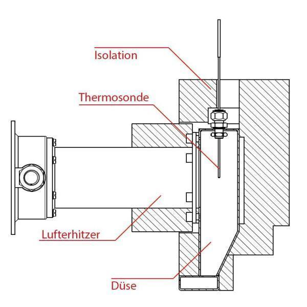 Leister Process Heat