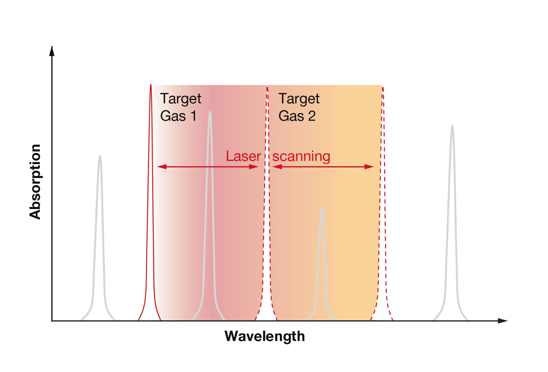 LGD Axetris Gas Absorption Lines